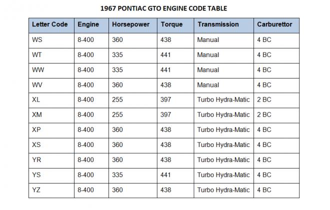 1967 Pontiac GTO Engine Code table.png