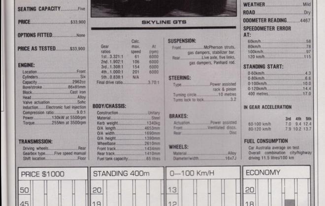 Nissan Skyline GTS1 Silhouette R31 SVD magazine article (4).jpg