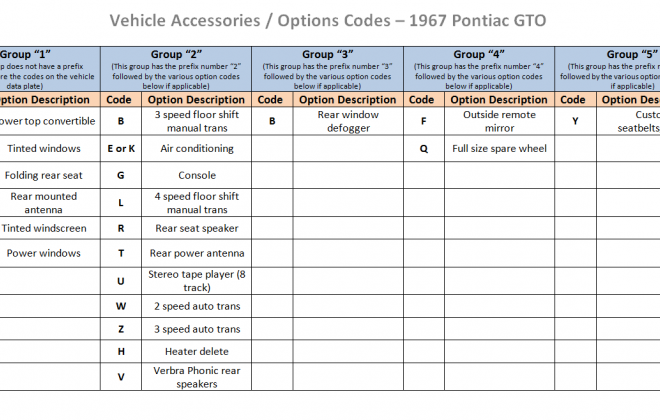 Optoins codes Pontiac GTO vehicle accessory codes.png