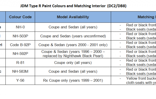 Paint colours and Codes JDM Integra Type R.png