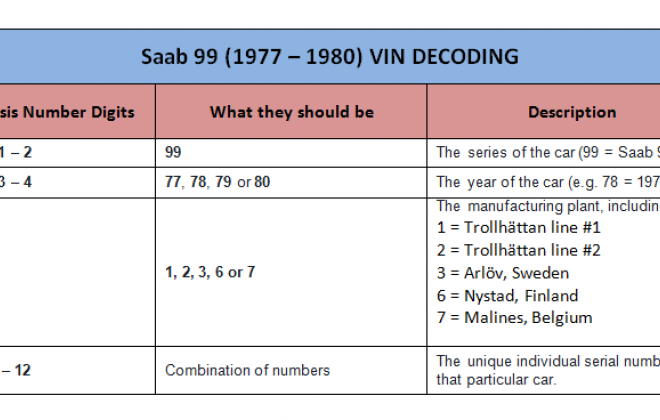 Saab 99 Turbo 1977 - 1980 VIN decoding table.png