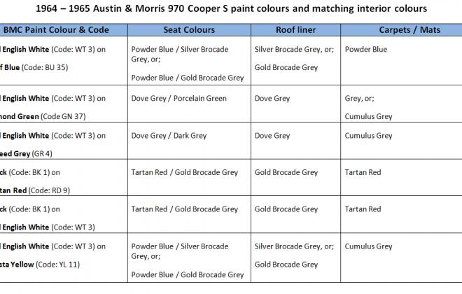 paint list chart 970 cooper s.png